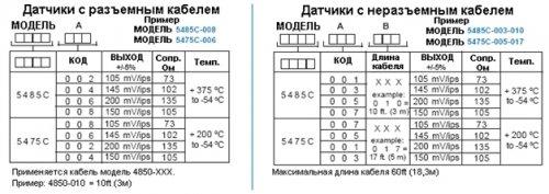 ИНДУКТИВНЫЕ ДАТЧИКИ ВИБРОСКОРОСТИ METRIX 5475 (200°С) И METRIX 5485 (375°С)