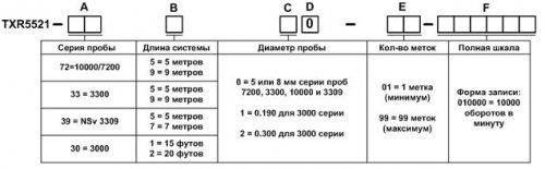 ДВУХПРОВОДНЫЕ ПРЕОБРАЗОВАТЕЛИ ПРОКСИМЕТРОВ METRIX TXR (РАДИАЛЬНОЕ ВИБРОСМЕЩЕНИЕ) и METRIX TXA (ОСЕВОЙ СДВИГ)