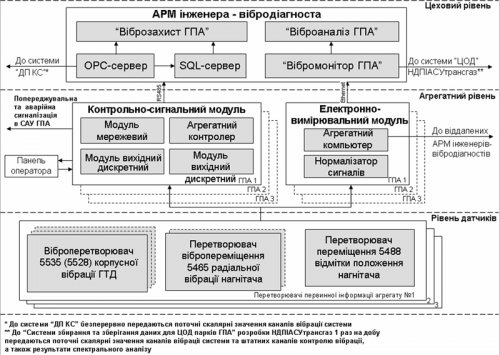 """Стационарная система мониторинга и диагностирования компрессорного цеха  """"Ссмд кц """" ."""