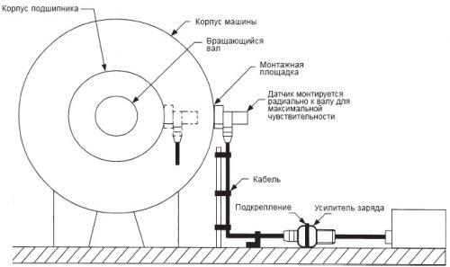 ВЫСОКОТЕМПЕРАТУРНЫЙ ПРЕОБРАЗОВАТЕЛЬ ВИБРОСКОРОСТИ ALCONT V318-HT (325°С)
