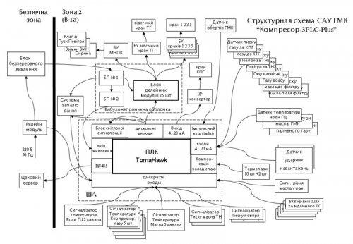СИСТЕМА АВТОМАТИЧЕСКОГО УПРАВЛЕНИЯ ГАЗОМОТОКОМПРЕССОРОМ «КОМПРЕССОР-3-PLC-PLUS»