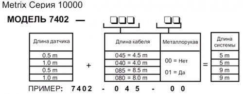 ВИХРЕТОКОВЫЕ ПРЕОБРАЗОВАТЕЛИ METRIX 10000