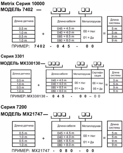 РЕВЕРСИВНО МОНТИРУЕМЫЕ ВИХРЕТОКОВЫЕ ПРЕОБРАЗОВАТЕЛИ METRIX 10000, MX3301 И 7200