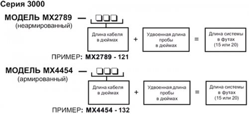 ВИХРЕТОКОВЫЕ ПРЕОБРАЗОВАТЕЛИ METRIX 7200